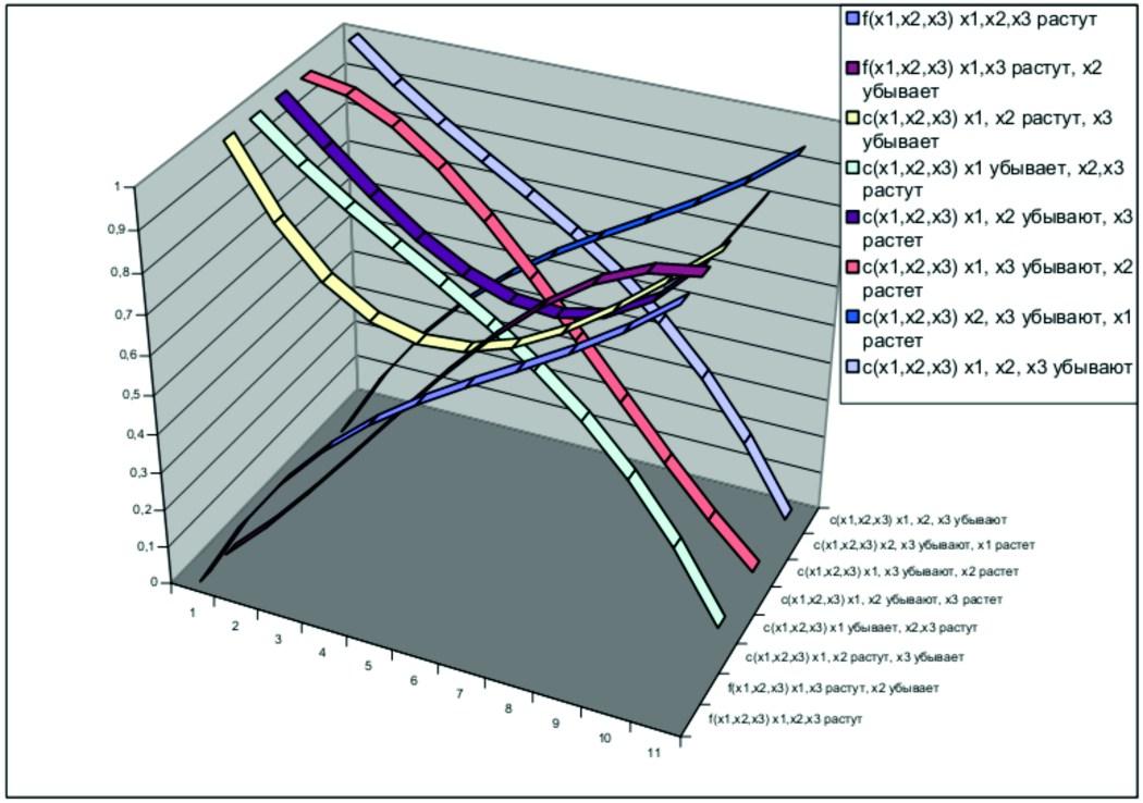 Ошибка в аналитической модели субъекта В.Лефевра
