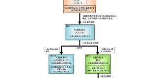 加工食品の原料原産地表示制度