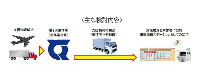 セブン災害支援実験 徳島県 セブン&アイ・ホールディングス 南海トラフ地震 セブンVIEW