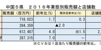 中国地方 スーパー販売実績と店舗数