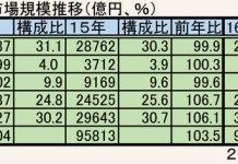 16年 惣菜市場規模推移(2017年版惣菜白書 日本惣菜協会)