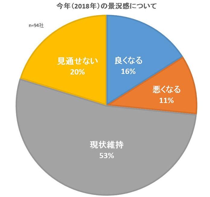 経済・食品業界 新年トップアンケート