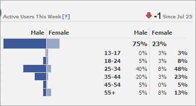 גם בפייסבוק: הנשים אחראיות ל-23 אחוז מהפעילות בלבד