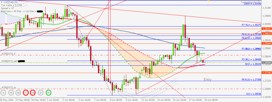 USDCAD Sell