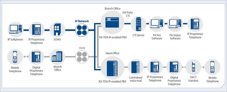 Panasonic KX-TDA Network