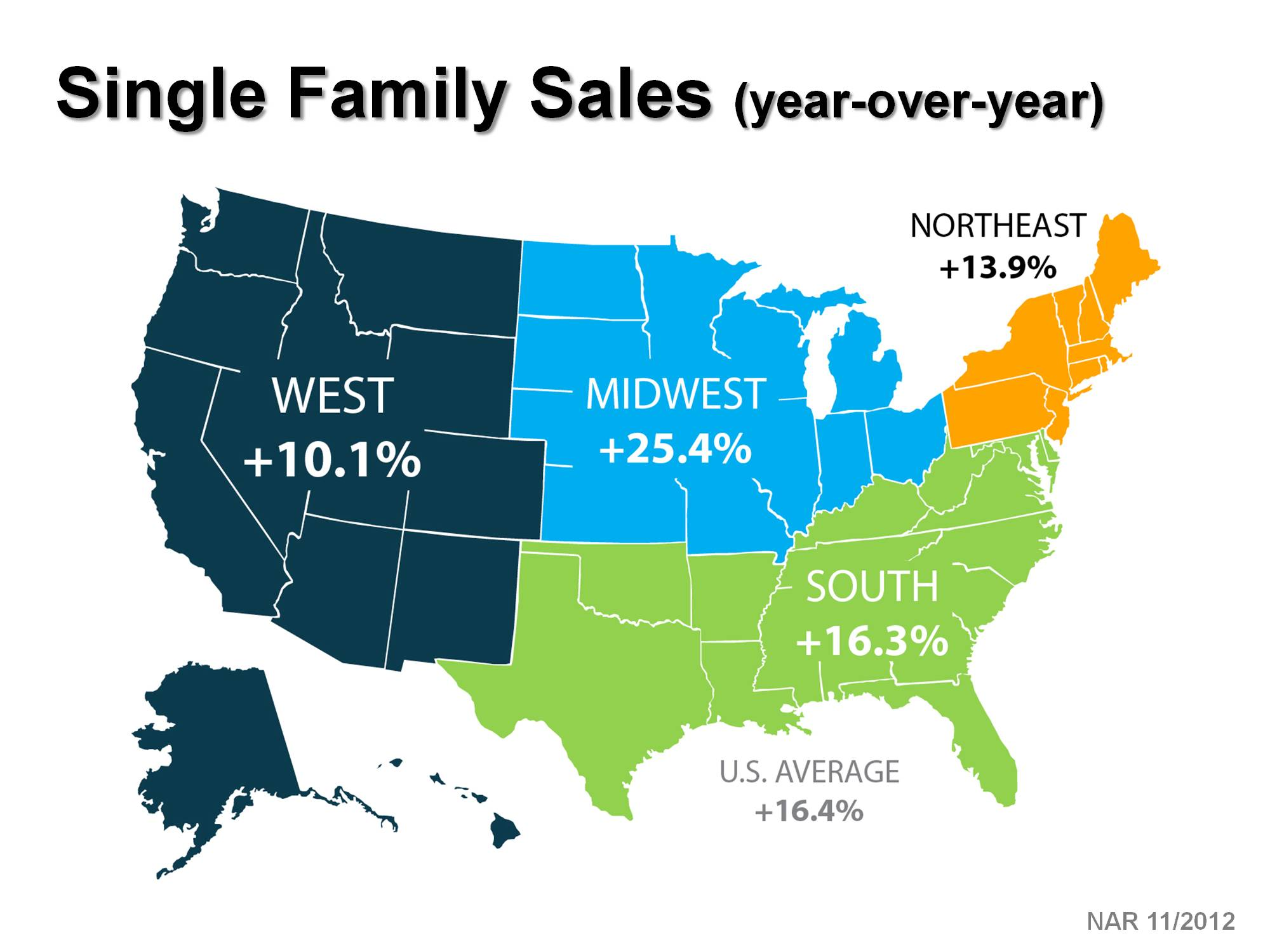 Sales In The Midwest Higher Than The Rest Of United States