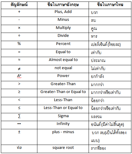 ภาพที่ 2 ตารางชื่อข้อความภาษาไทยและอังกฤษ