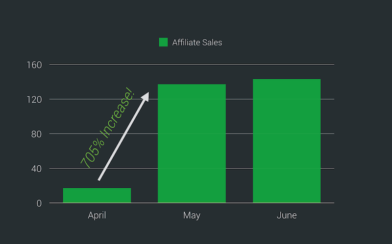 increase affiliate profits