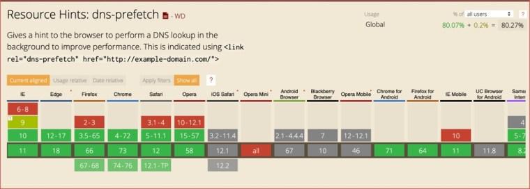 Prefetching DNS di WordPress