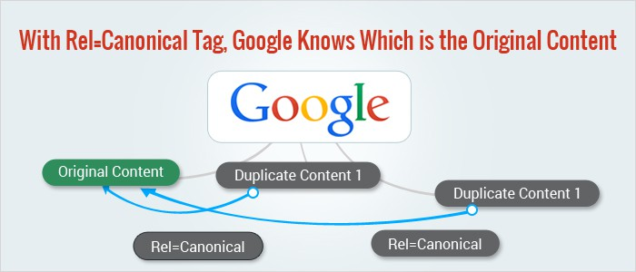 What is URL Canonicalization and how to do it properly?