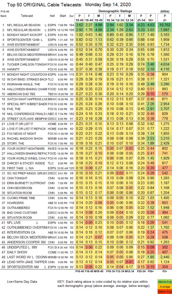 El rating de Raw de esta semana.