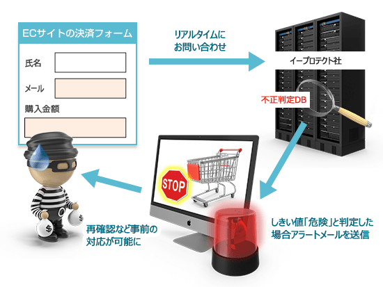 formprotect