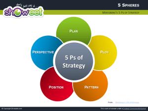 Diagramas en Esferas PowerPoint