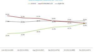 nielsen - Android fecha 2010 com alta de usuários