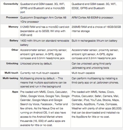 Nexus one vs iphone 2. Jpg