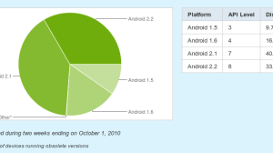 Screenshot Platform Versions Android Developers Google Chrome - O sistema Froyo (2.2) já está em 1 a cada 3 smartphones Android!