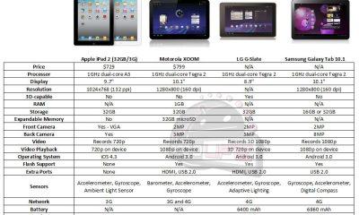 ipad2 vs xoom gslate galaxy tab - Comparativo: iPad 2 vs. Motorola XOOM vs. LG G-Slate vs. Samsung Galaxy Tab 10.1