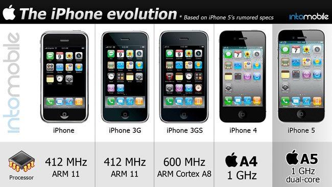z iphone evolution head - Infográfico: a evolução do iPhone