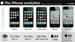 Infográfico: a evolução do iPhone 9