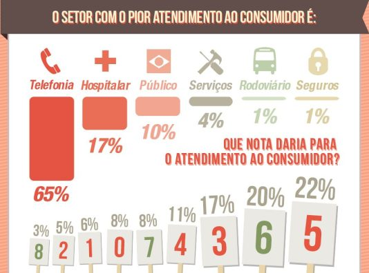 Setor de telefonia é o que mais decepciona o brasileiro