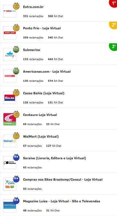 Captura de Tela 2013 11 29 às 13.29.58 - Confira as lojas campeãs de queixas da Black Friday
