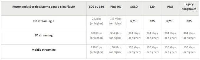 Tabela de Velocidades de Streaming  -Slingbox