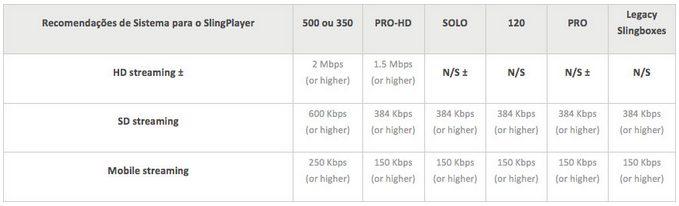 Tabela de Velocidades de Streaming - Review: Slingbox 350 - Sua TV por assinatura onde estiver