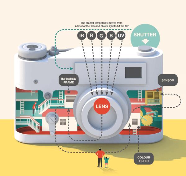 infografico camera - Infográficos mostram o mundo mágico do interior dos gadgets