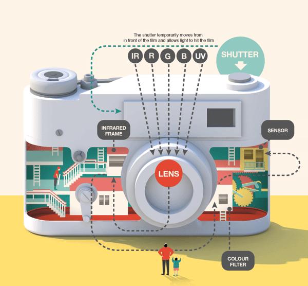 Infográficos mostram o mundo mágico do interior dos gadgets 5