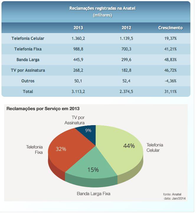 Captura de Tela 2014 02 03 às 20.56.39 - Telefonia celular lidera ranking de reclamações da Anatel; Oi é a pior colocada