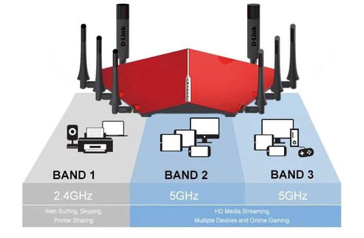 Roteador Wi-Fi D-Link DIR 890L