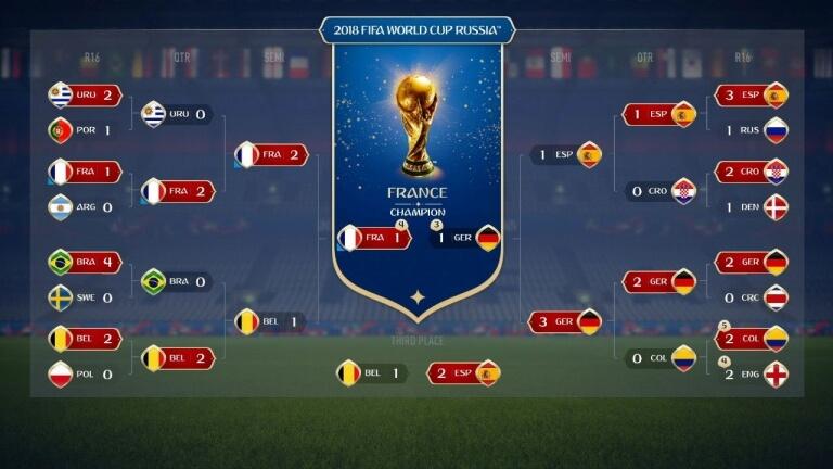 25 - Inteligência artificial prevê que o Brasil será campeão da Copa do Mundo