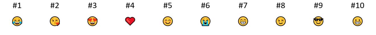 Dia Mundial do Emoji: você sabe o quanto ele está presente no cotidiano?