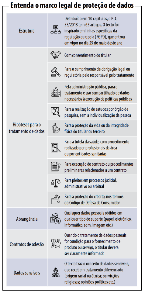 dados - Entenda como funciona a nova Lei de proteção de dados pessoais no Brasil