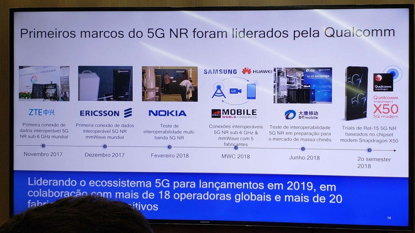 Demonstrativo de investimentos da empresa Qualcomm no 5G