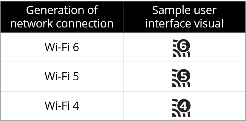 Generational Wi Fi - Wi-Fi 6: nova geração da conexão está chegando, saiba quais as novidades