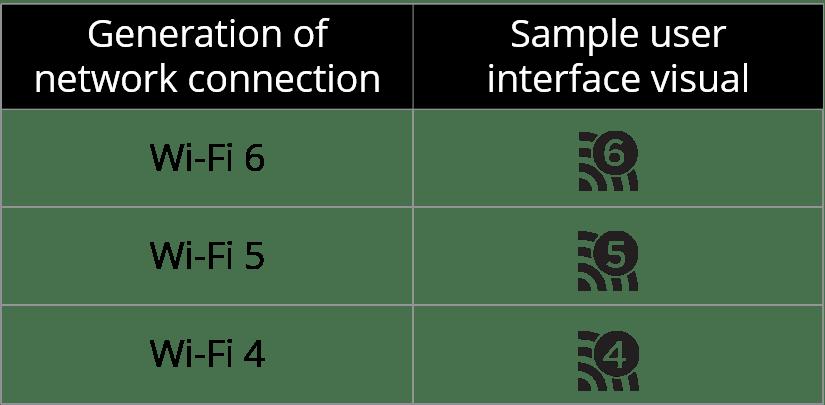 Wi-Fi 6: Imagem que ilustra a nova identificação das gerações de rede Wi-Fi