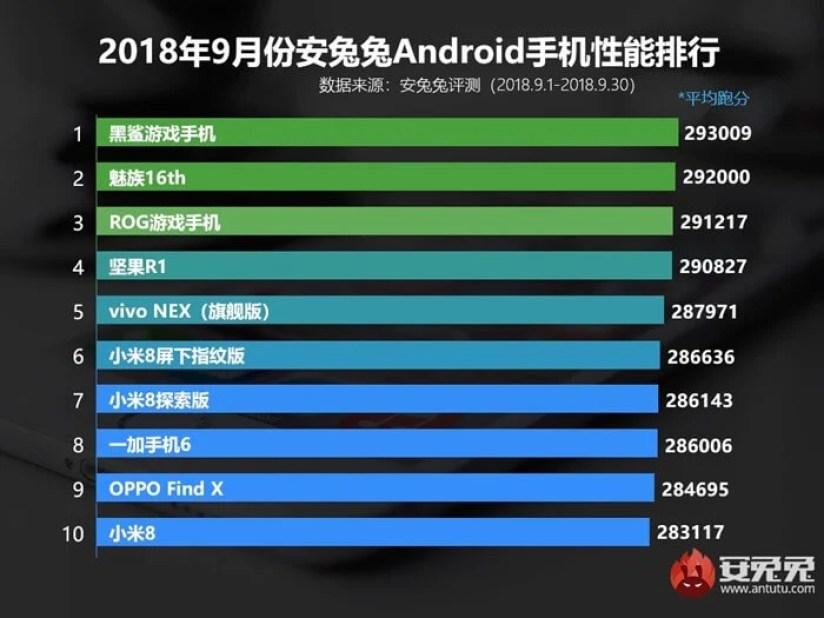 AnTuTu libera Top 10 dos smartphones Android mais potentes de setembro