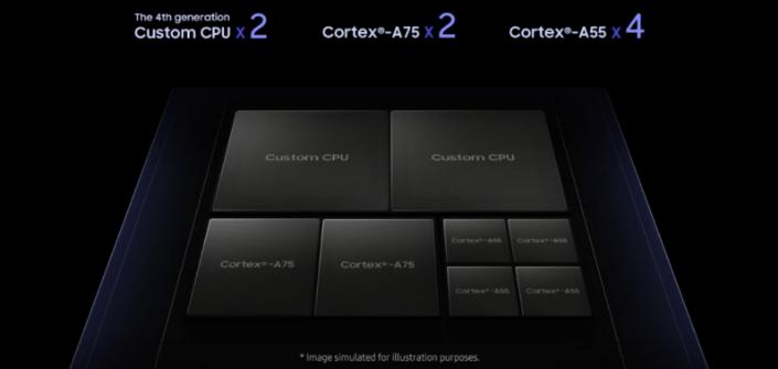 Exynos 9820 terá oito núcleos de processamento
