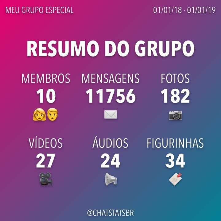 ChatStats: app brasileiro gera estatísticas dos seus grupos do WhatsApp 6