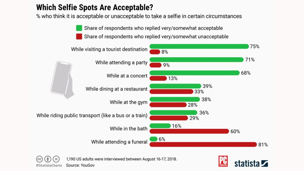 aprovações das selfies