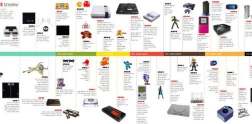 video game timeline - A história dos video-games