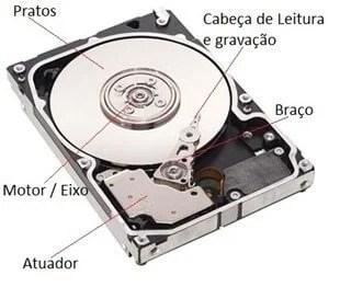 Entenda as diferenças entre o HDD e o SSD (Solid State Drive) 9