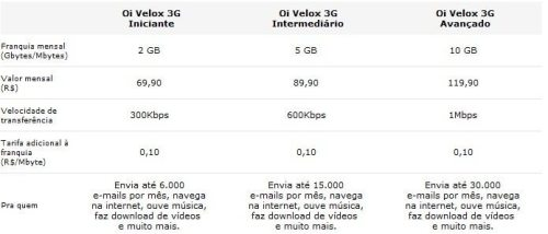 asd 500x214 - Internet 3G ? Qual o melhor custo beneficio?