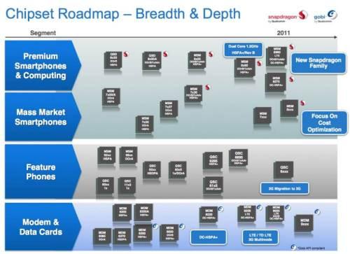 roadmap 500x363 - Qualcomm mostra seus novos Snapdragons dual-core e GPU Adreno 300