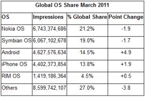 Android Global Shares 300x200 - Android ultrapassa globalmente o iOS da Apple