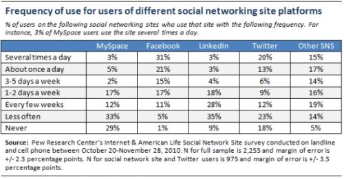 social networking frequency 500x261 - Pesquisa revela que redes sociais beneficiam relacionamentos reais