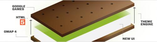 """ice cream sandwich diagram 500x135 - Eric Schmidt confirma nova atualização do Android para """"Outubro ou Novembro"""""""
