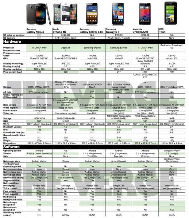 galaxy nexus iphone 4S Galaxy SII Motorola Droid Razr HTC Titan - Comparativo: Galaxy Nexus x iPhone 4S x Galaxy S II HD LTE x Galaxy S II x Motorola Droid Razr x HTC Titan