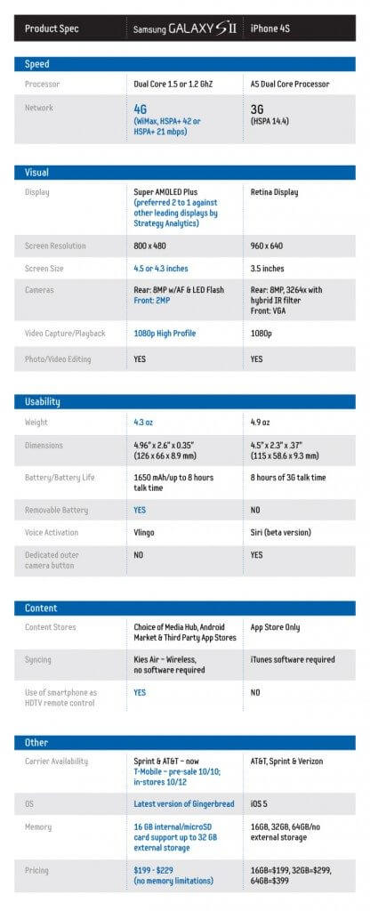 samsung galaxy s ii vs iphone 4s features comparison big - Comparativo: novo iPhone 4S vs. Samsung Galaxy SII